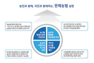 """계통구매, 농자재업체 쥐어짜는 """"슈퍼 갑의 횡포"""""""