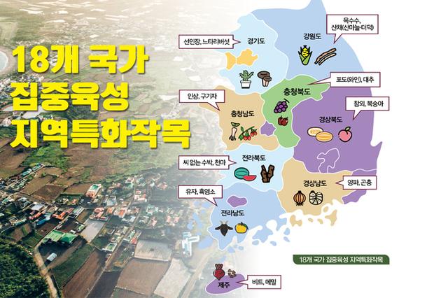 전국 9개 도(道), 총 69개 지역특화작목 선정